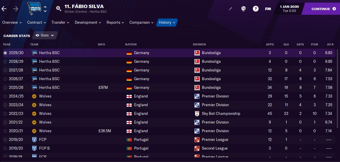 FM21 Fabio Silva Career Stats