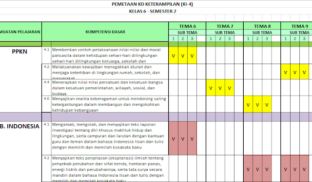 Pemetaan KD (K1-3 dan KI-4) Kelas 6 Semester 2 Kurikulum 2013 Revisi Terbaru