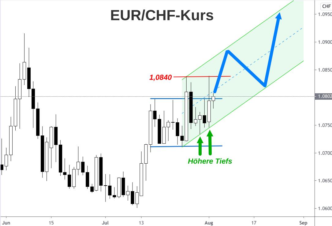 EUR/CHF-Wechselkurs Kerzenchart mit Trendkanal und Anstiegsszenario bis September 2020