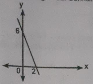 contoh soal persamaan garis lurus dan grafiknya