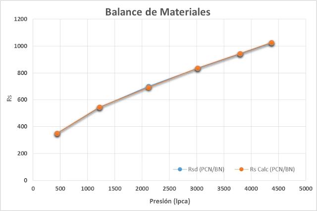 Gráfico de Balance de Materiales
