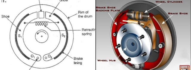Parts Of a Drum Brake