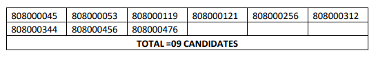 HPSSC Marketing Assistant (on contract basis) Post Code: 808 Result 2021
