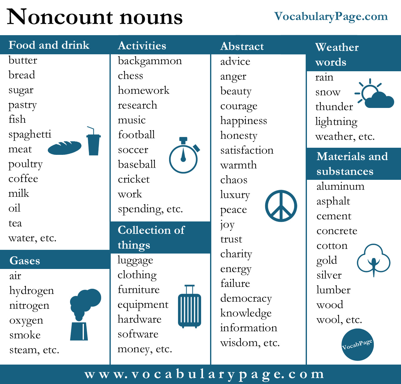 List Of Synonyms And Antonyms Of The Word Count Nouns