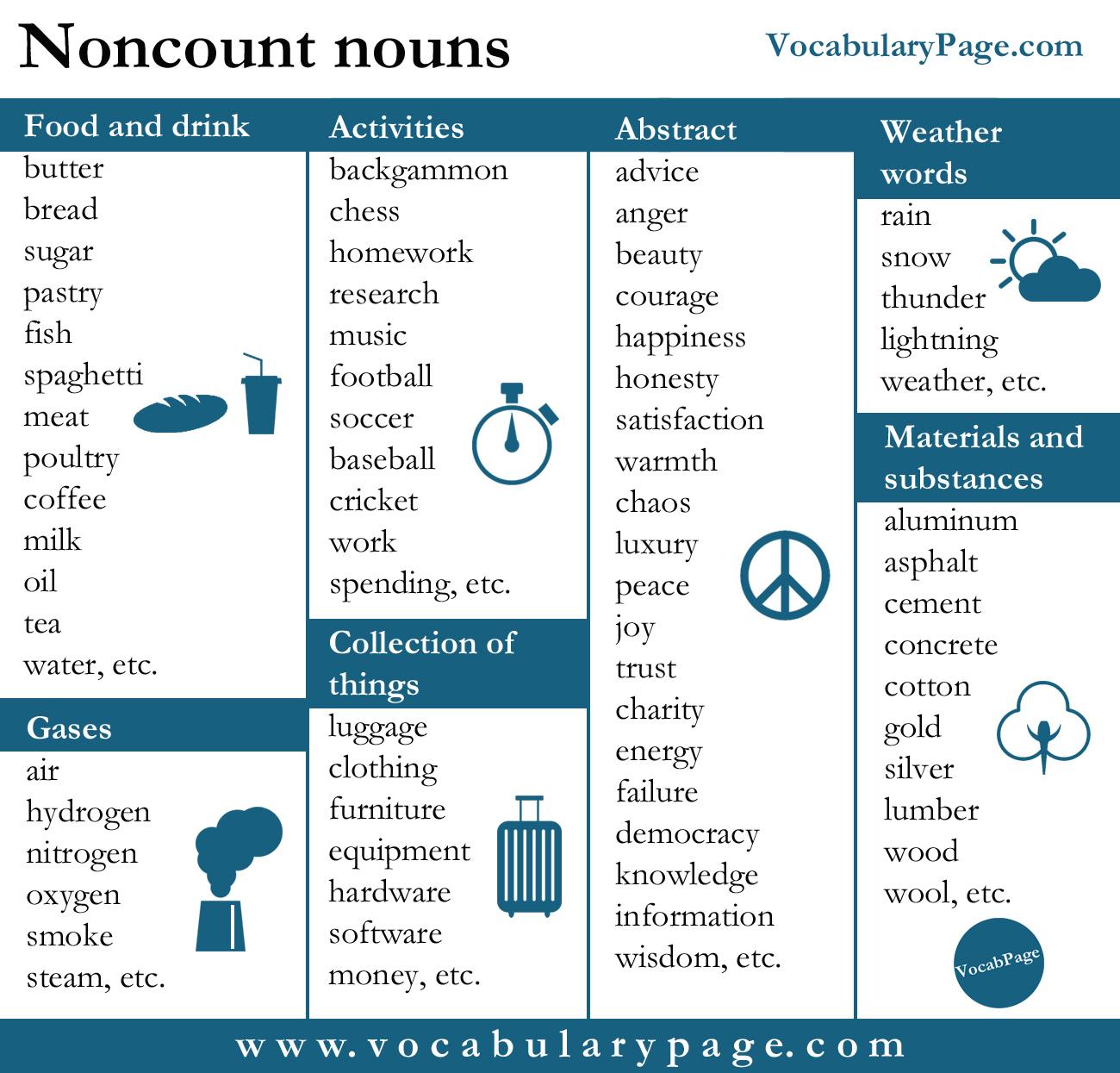 VocabularyPage: Noncount nouns
