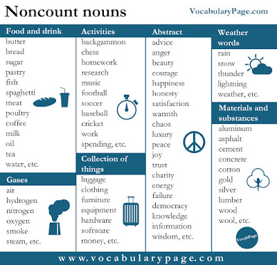 List of uncountable nouns