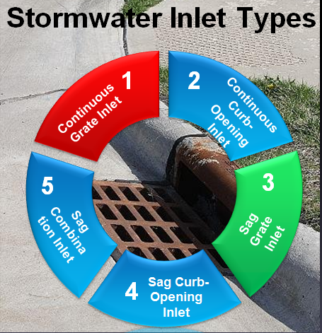 Types of Stormwater Inlets from HEC12 and HEC22