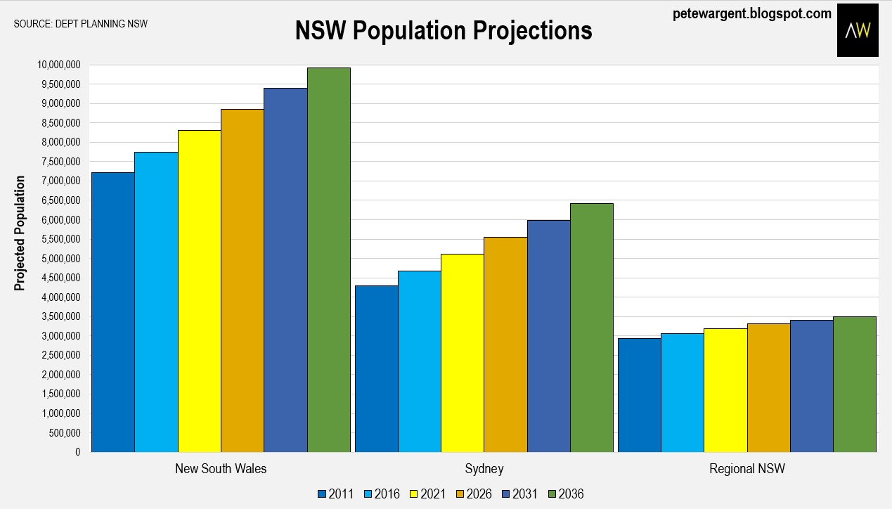 projected population growth by city