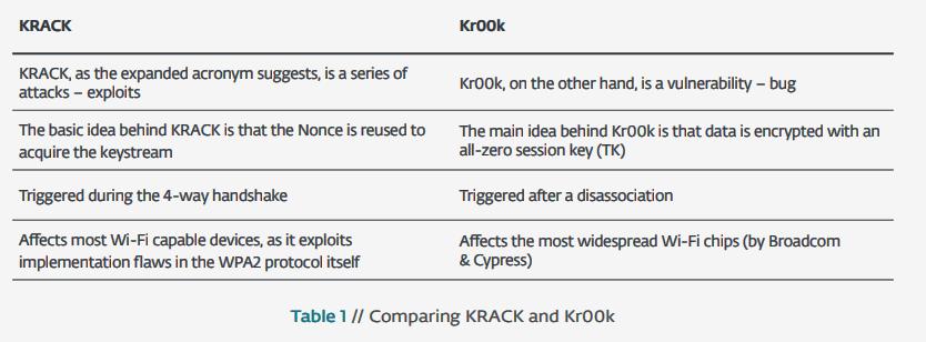 Kr00k