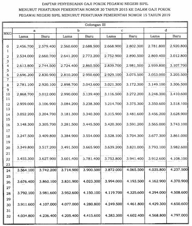 Perpres Nomor 16 Tahun 2019 Gaji PNS Golongan 3  -  https://ainamulyana.blogspot.com