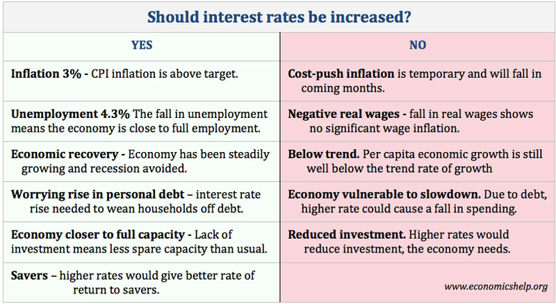 economics essays example of interest rate dilemma nov 2017