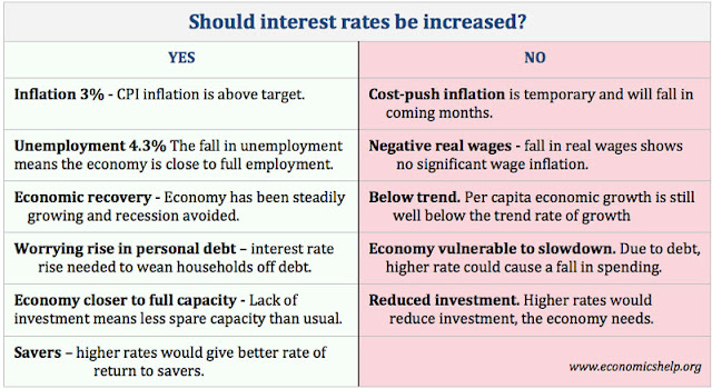 "essay on interest rates John, the subject of my essay is ""what is wrong with a zero interest rate"" your comment says nothing about whether a zero interest rate is a good or bad policy, or about its consequences, or about whether the interest rate should be a target policy variable you are eager to extoll mmt, but without."