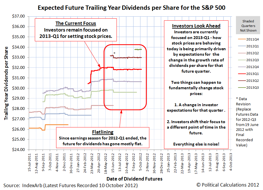 Expected Future Trailing Year Dividends per Share for the S&P 500, with Futures as of 10 October 2012