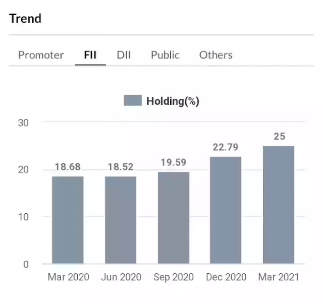 FIIs holding in hindalco industries
