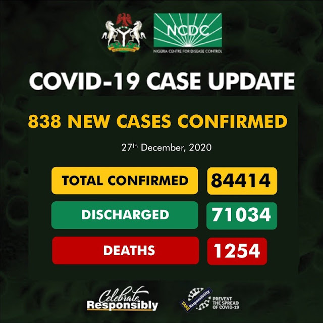 """838 new cases of COVID19 recorded in Nigeria"""