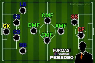 Formasi 4-1-3-2 PSG PES 2020