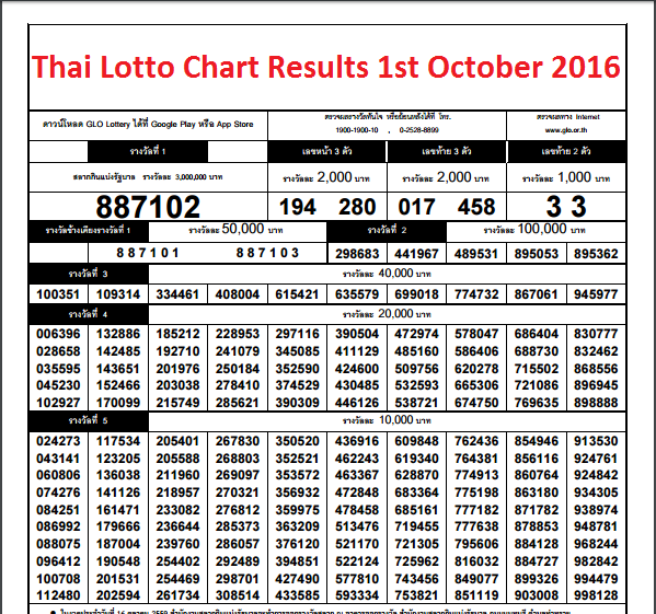 Thai-Lotto-Chart