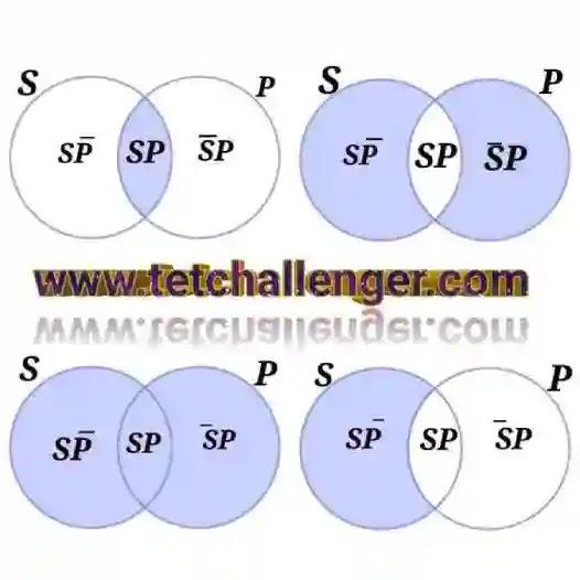 Boolean Interpretation and Venn Diagram || বুলীয় ভাষ্য ও ভেনচিত্র