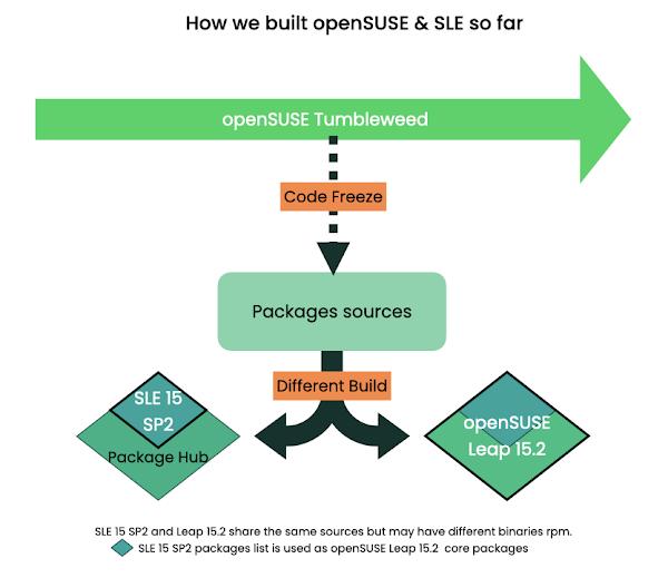 Πώς «χτίζονται» οι openSUSE & SLE μέχρι τώρα