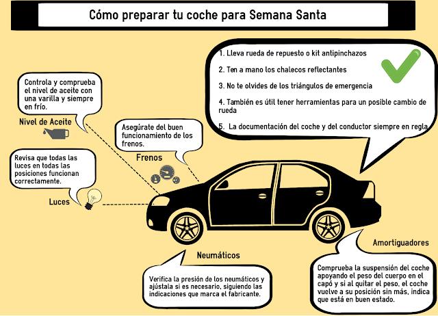 Cómo preparar tu coche para Semana Santa - Fénix Directo Blog