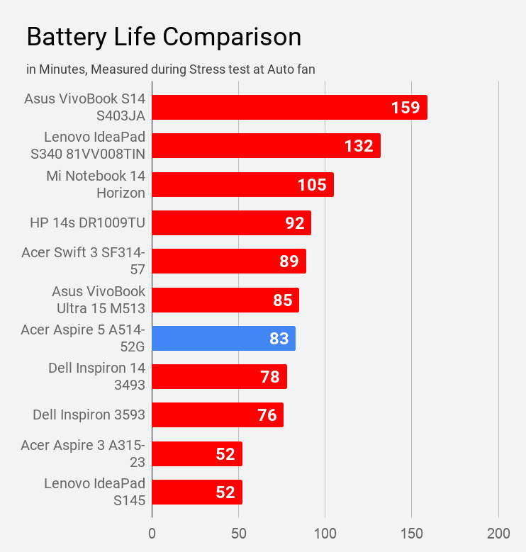 Acer Aspire 5 A514-52G laptop battery life compared with other laptops during stress test at auto fan.