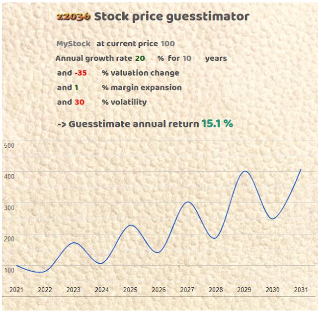 Stock price guesstimator - nytt verktyg!
