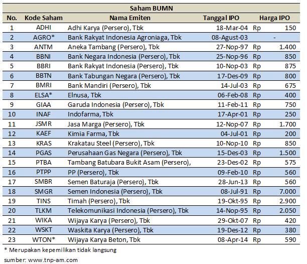 Kiat pasar saham terbaik untuk opsi saham gratis vs saham