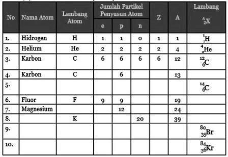 Contoh Atom dan Partikel Penyusunnya