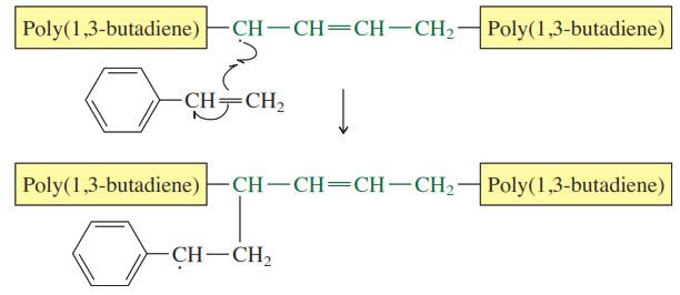 Pertumbuhan rantai polistiren dimulai pada situs radikal alilik dan mengembang dengan cara biasa pada hal ini dan secara acak karbon alilik lainnya dari poli (1,3-butadiena).