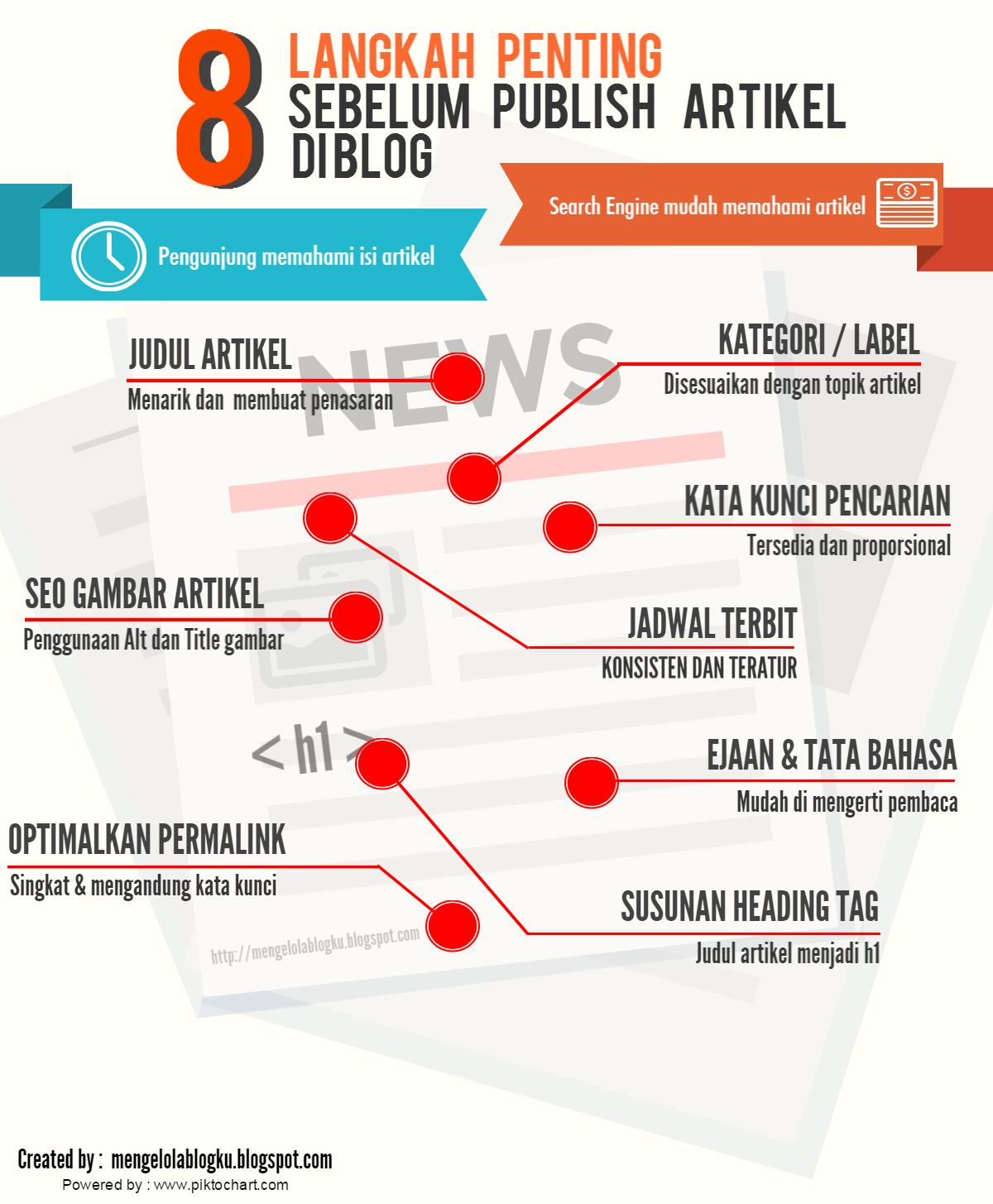 8-langkah-sebelum-publish-artikel-diblog