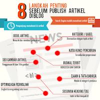 8 Langkah penting sebelum publish artikel di blog
