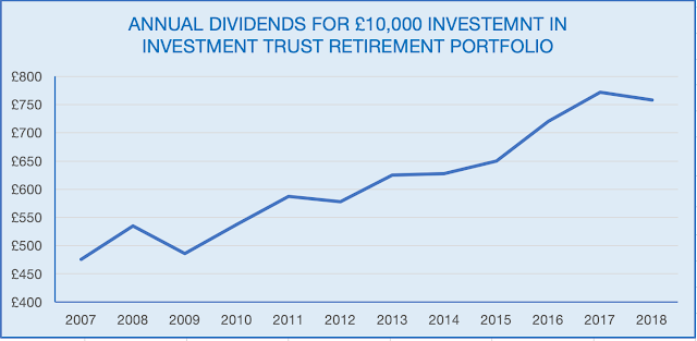 Graph of Annual Income from Investment Trust Retirement Portfolio