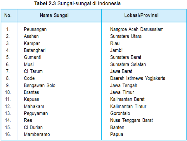 Tabel macam - macam sungai di Indonesia