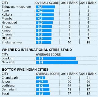 city governance