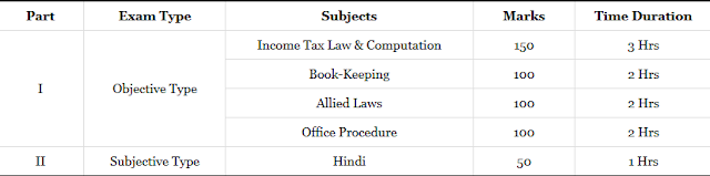 Income Tax Officer Syllabus in hindi – Exam Pattern 2020