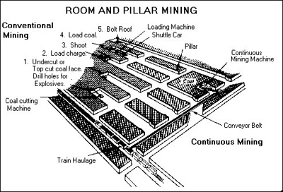 Kandace's Earth Science Blog: Underground Mining