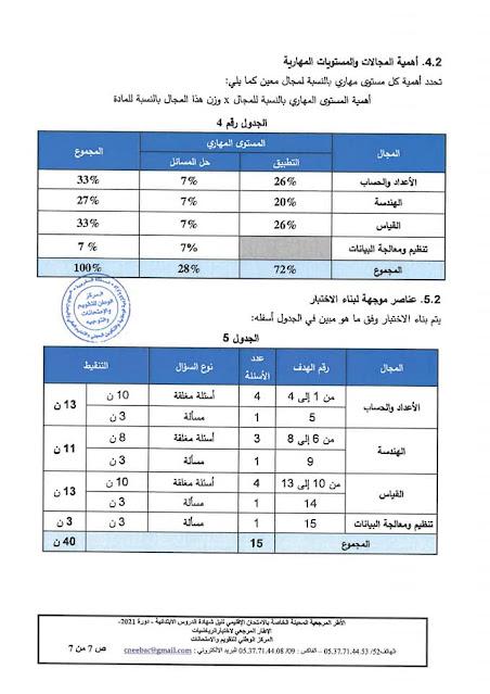 الاطار المرجعي الخاص بالامتحان الاشهادي بالابتدائي - دورة 2021 مادة الرياضيات