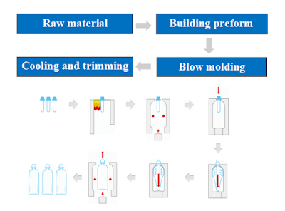 Process of stretching and blowing PET bottles - 3plastics