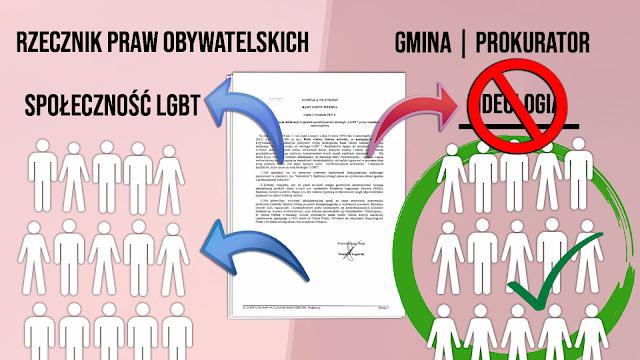 Strefa wolna od LGBT - uchwały - wyrok - analiza, omówienie