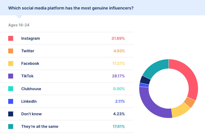 Do Consumers Trust Social Media Influencers? Here's What Statistics Show