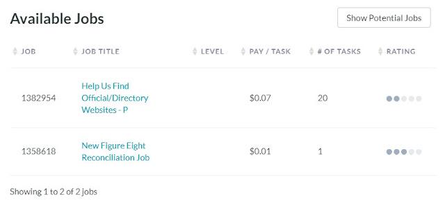ClixSense tasks trabalhos figure eight dinheiro fácil