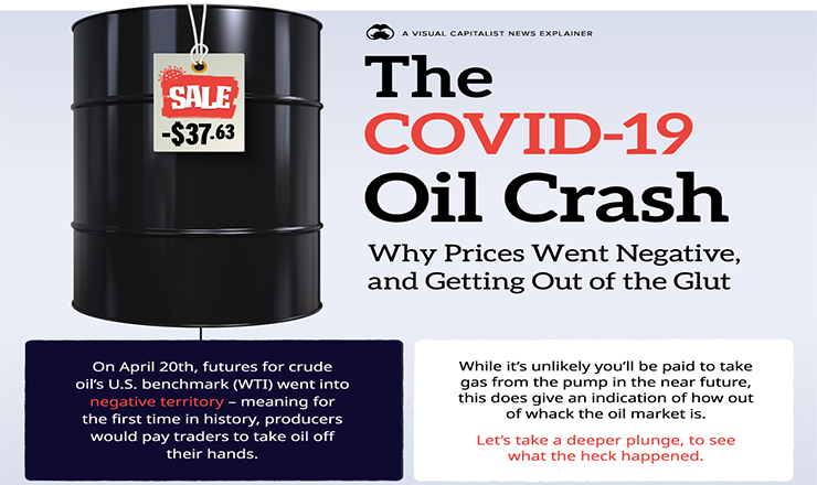 Why Oil Prices Go Subzero: Covid-19 Oil Crash Explained #infographic