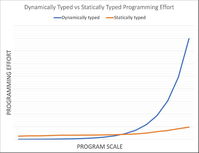dynamically vs statically typed programming languages effort