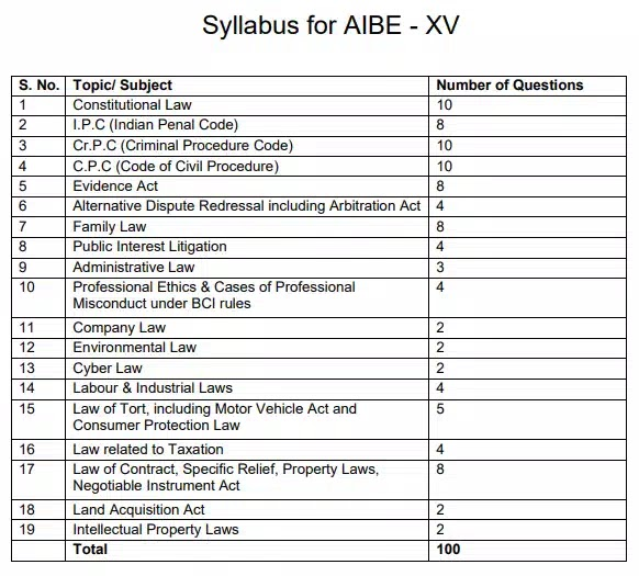 All India Bar Examination - XV - Syllabus