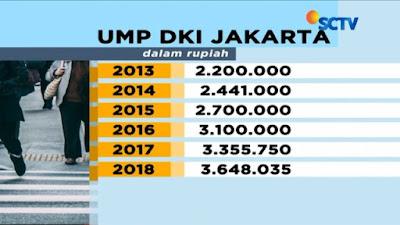 Upah Minimum 2019, Akankah UMP/UMK/UMR Naik 40% di Tahun Politik Seperti 2012?