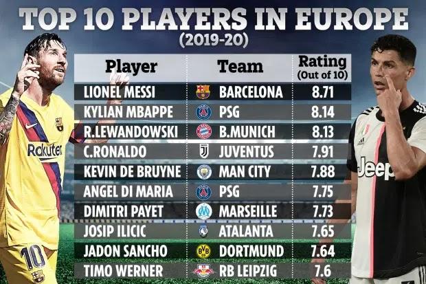 Top 10 cầu thủ xuất sắc nhất châu Âu: Messi số 1