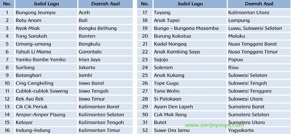 lagu daerah di indonesia