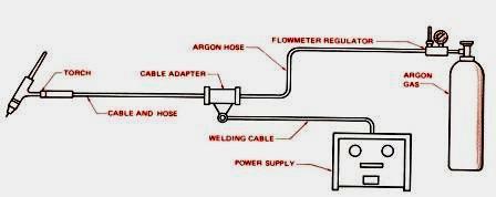 Rangkaian Komponen Las Argon/GTAW