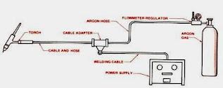 komponen-peralatan-las-argon