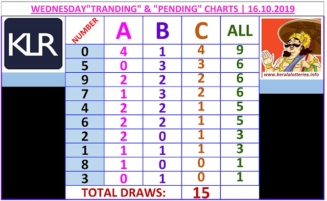 Kerala Lottery Result Winning Number Trending And Pending Chart of 15 days draws on 15.10.2019